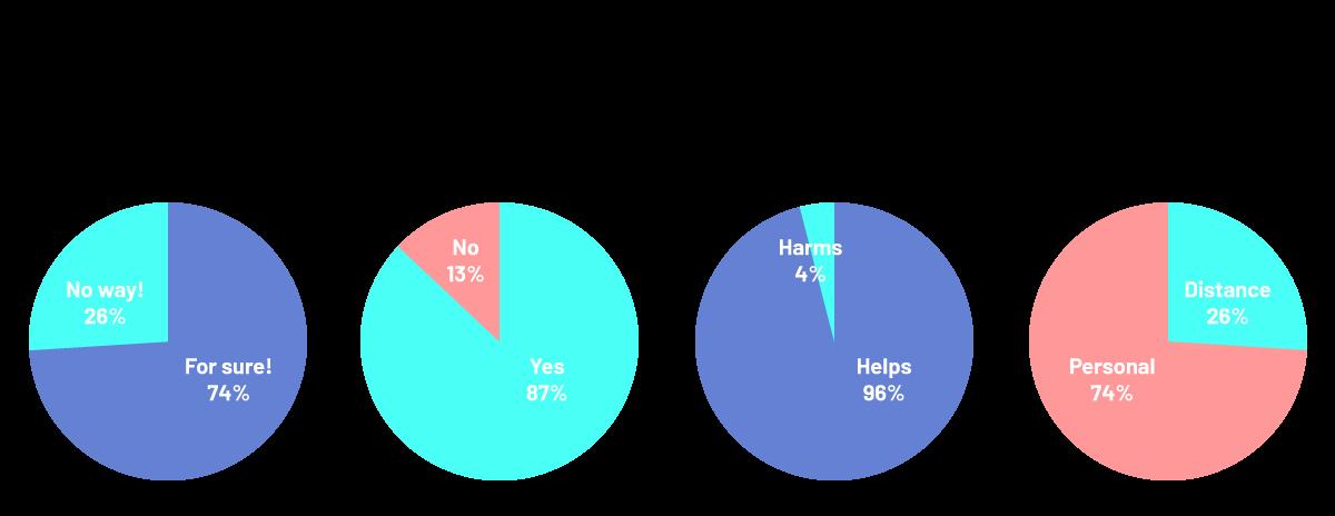 F10 - Sunday Survey
